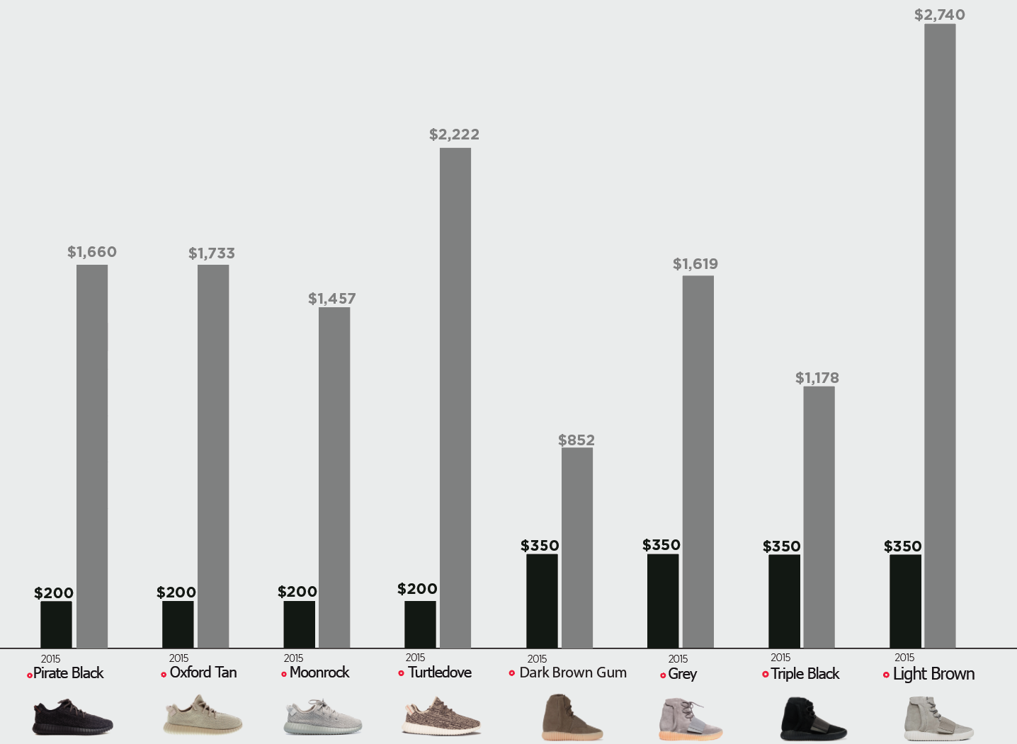Infographic from Nikeshoebot.com shows the drastic price tag markup when re-selling Yeezy Shoes. The black bar represents the original market price, and in contrasting to it the grey bar represents how high many distributors increase their resale price. Yeezy, a clothing line by Kanye West, has been known to have limited supply, and the new prices make it even harder to obtain. Photo from Nikeshoebot.com
